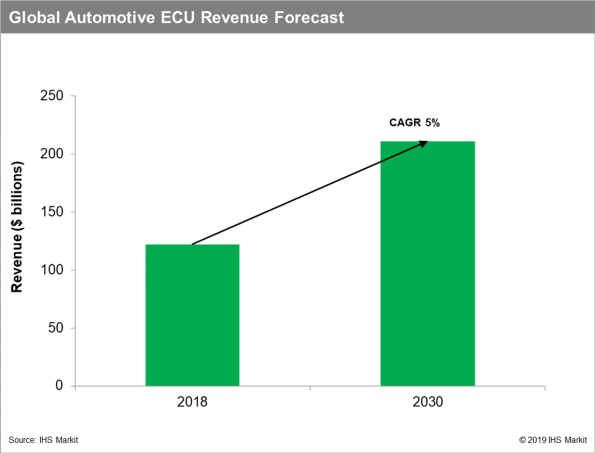 According to IHS Markit, global automotive ECU revenue is expected to rise to $211 billion in 2030 at a CAGR of 5 percent from $122 billion in 2018.