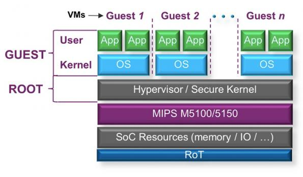 Security by separation is essential for embedded applications