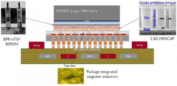 Delivering power from the back of a chip