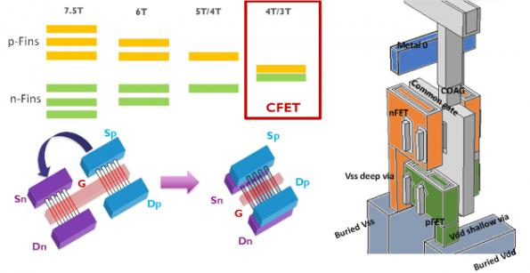 IMEC presents 'n-over-p' complementary FET proposal