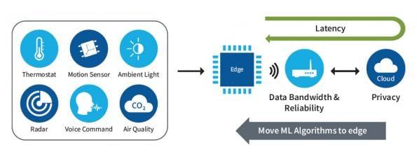 Edge AI tool targets PSoC microcontrollers