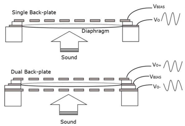Sealed dual membrane to raise MEMS microphones SNR