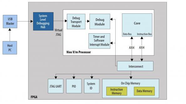 Intel backs RISC-V for Nios FPGA processor
