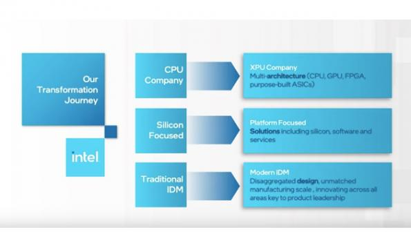 Report: Fab-lite Intel starts by outsourcing Core i3