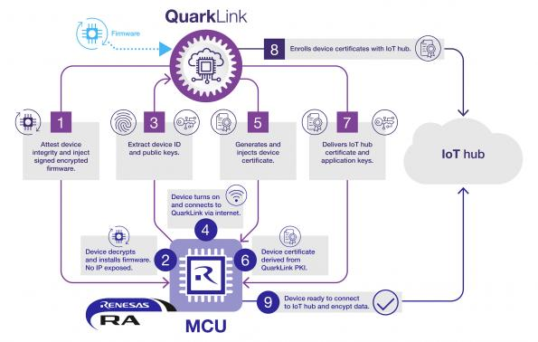 Renesas adds quantum security to IoT microcontrollers