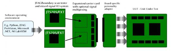 JTAG Mixed-signal IO Systems (MIOS) Redefine Benchtop ATE