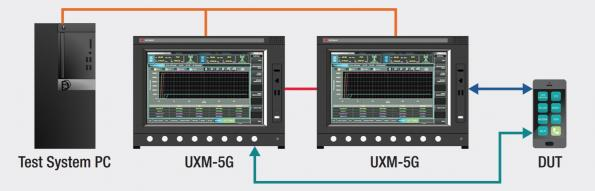 Keysight, Qualcomm demo end-to-end 5G data link