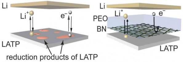 'Bullet proof vest' boost for solid state lithium metal batteries