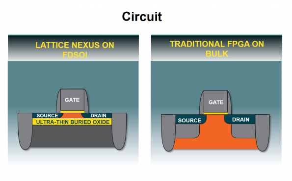 Lattice Semiconductor has launched an FPGA architecture aimed at the Internet of Things (IoT) where the FD-SOI silicon fabric can be tuned for power consumption.