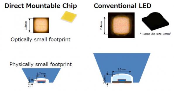 How innovative LED package technology enables new solid-state lighting designs