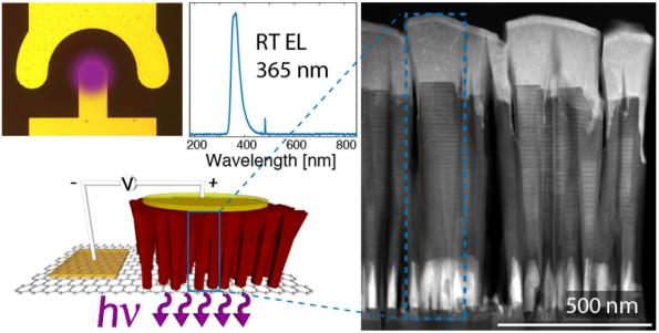 UV LEDs grown on graphene: ten times more efficient, cheaper and flexible