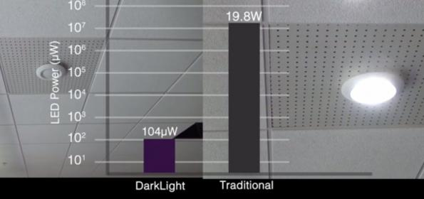 Communicating invisibly with dimmed down visible light