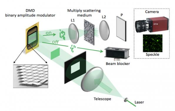 Startup integrates optical processing within data center