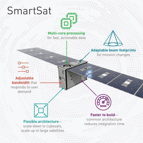 SmartSat actualise les petits satellites en orbites