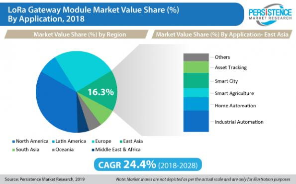 LoRa gateway module market predicted to gain US$3bn by 2028