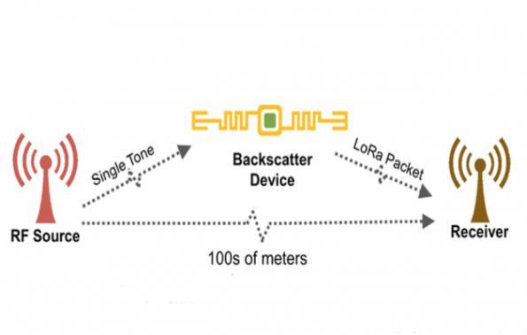Backscatter radio range reaches 2.8km