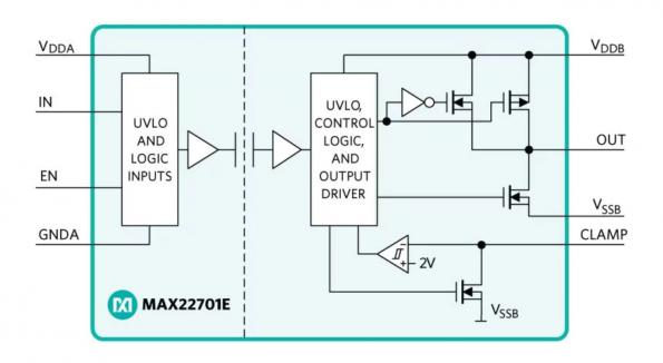 The MAX22701E isolated gate driver from Maxim Integrated Products reduces overall system energy loss by 30 percent and has up to 3x higher common mode transient performance