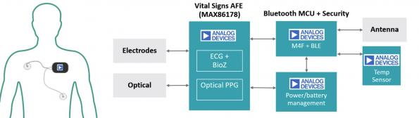 Clinical grade AFE measures four vital signs for remote patient monitoring