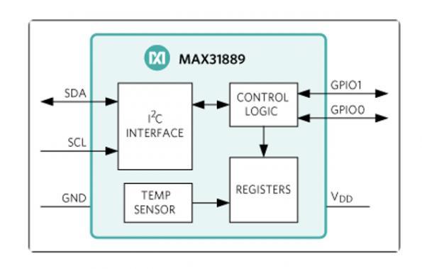 Analog temperature sensors provide precision, networking