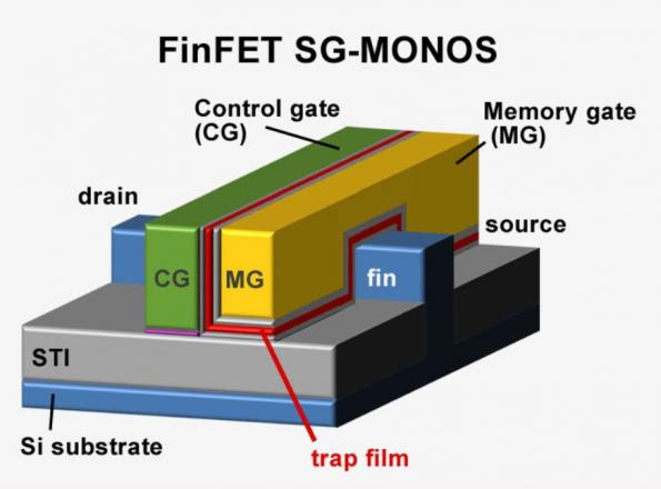 Renesas bets on SG-MONOS for MCUs with over 100MB of embedded flash