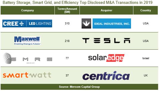 Battery Storage companies raise $1.7bn, Smart Grid companies raise $300m and Energy Efficiency companies raise $298in in 2019 according to Mercom Capital