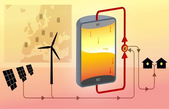 Membrane-free liquid metal battery aims at the renewable grid