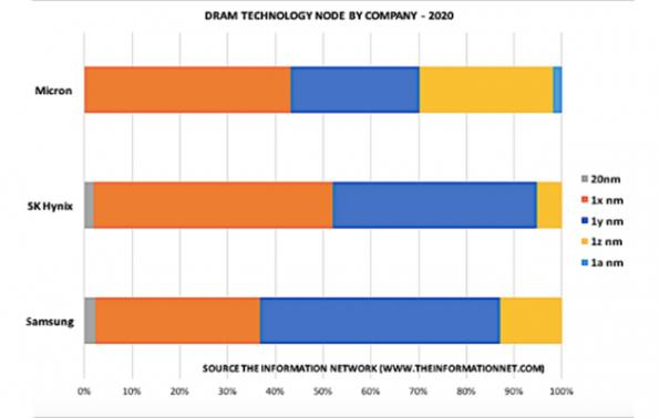 Micron overtakes DRAM competition, avoids EUV