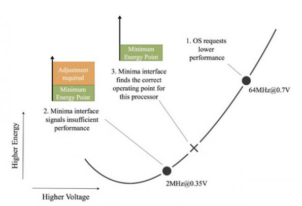 Minima, ARM apply 'real-time' voltage scaling to Cortex-M3