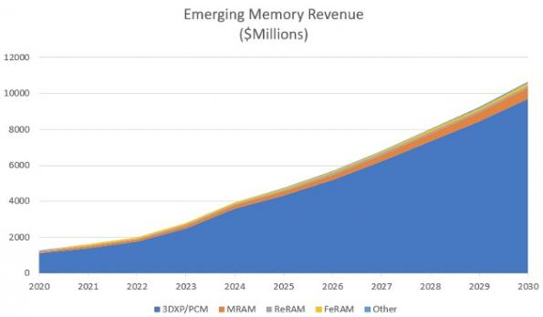 PCM, MRAM set to dominate emerging memory market