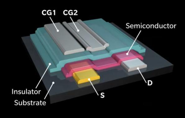Double-gated transistor enhances analog performance