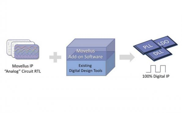 Startup launches analog IP from digital tools