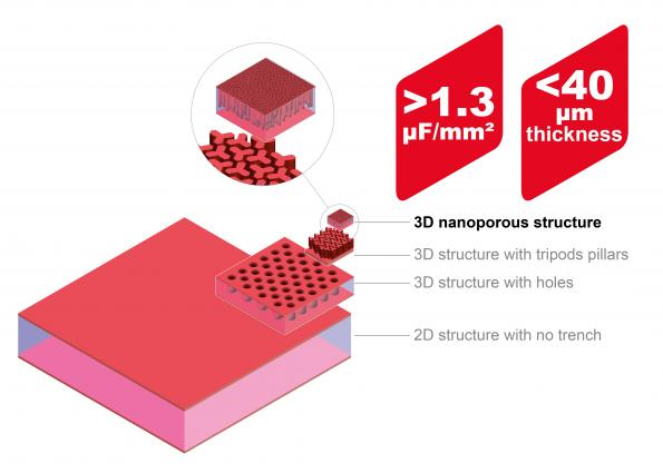 40µm silicon capacitor for in-package power networks
