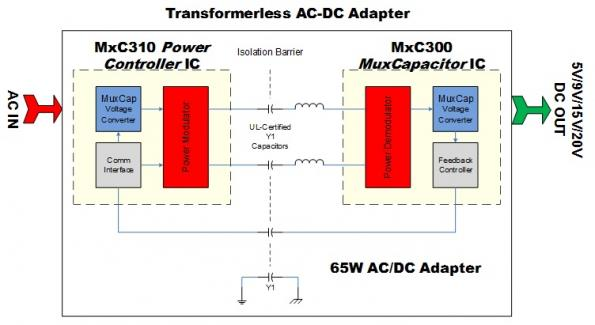 Murata develops transformerless power chip for 65W AC-DC converters