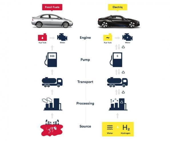 Carburant aqueux BH4 pour révolutionner le cycle de l'hydrogène