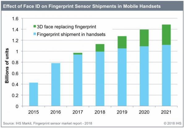 Standalone fingerprint sensors have peaked in smartphones, says IHS Markit