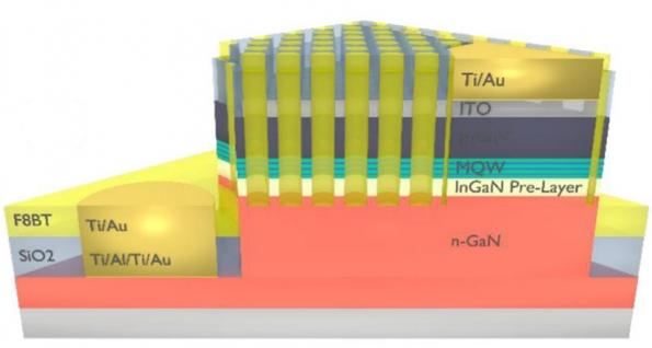 Researchers design fast white light from hybridized inorganic/organic LED