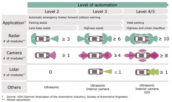 Processing power in autonomous vehicles