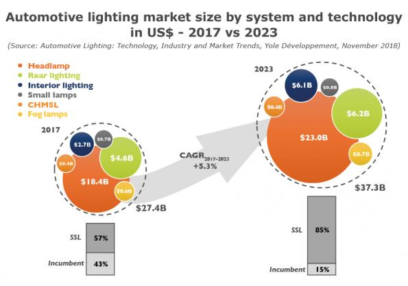 Thwarting LED price erosion, high-value automotive sector is driving revenue growth