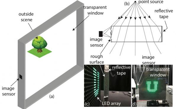 Researchers turn pane of glass into see-through lens-less camera