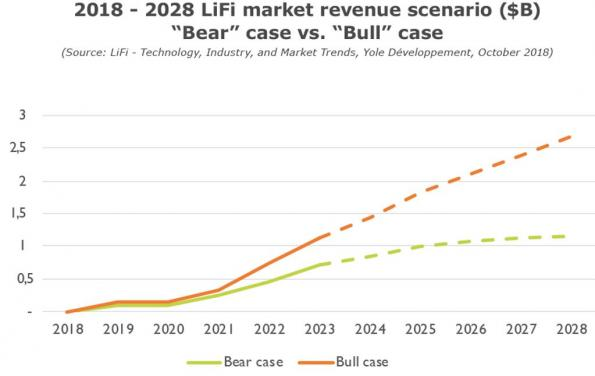 LiFi's ecosystem to grow at 53% CAGR from 2021 to 2023, says Yole
