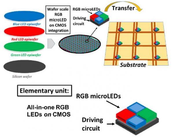 RBG MicroLEDs