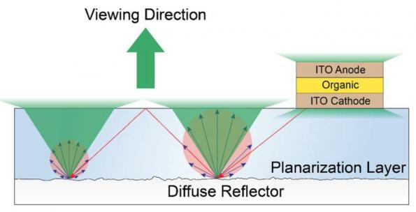 OLED outcoupling layer is wavelength and viewing-angle independent