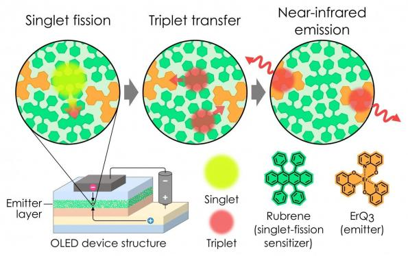 Researchers beat 100% exciton production efficiency for NIR OLEDs