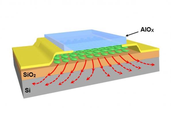 Nanosandwich reduces overheating of 2D materials