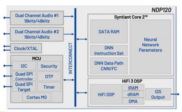Syntiant processor ups neural performance 25x