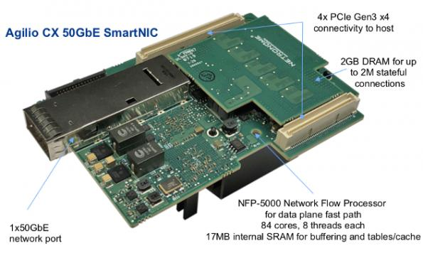 Network interface cards do cryptography