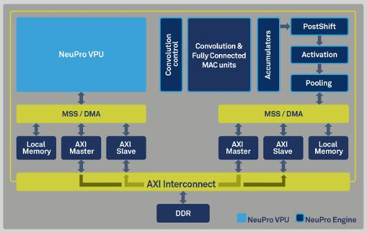 Ceva goes non-DSP with neural processor
