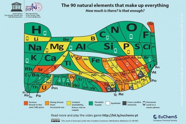 New version of periodic table shows scarce elements for electronics