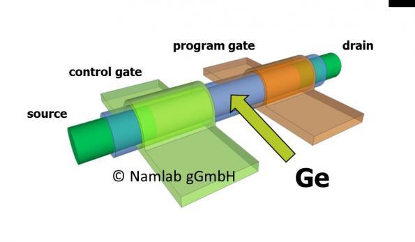 Leakage-free germanium nanowire transistor beats silicon