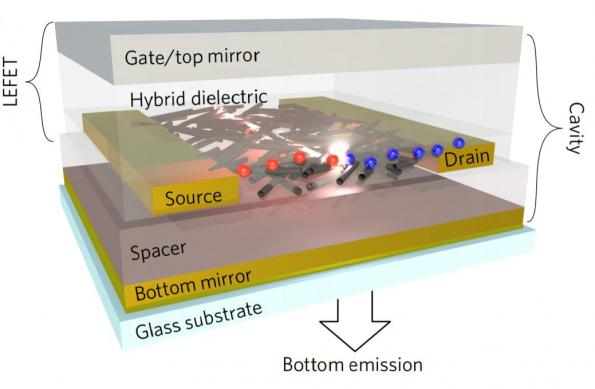 Carbon nanotube-based light emitting FETs could yield cheap organic lasers